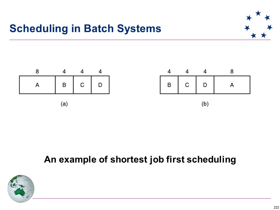 222 Scheduling in Batch Systems An example of shortest job first scheduling