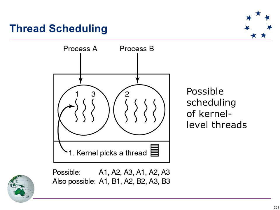 231 Thread Scheduling Possible scheduling of kernel- level threads