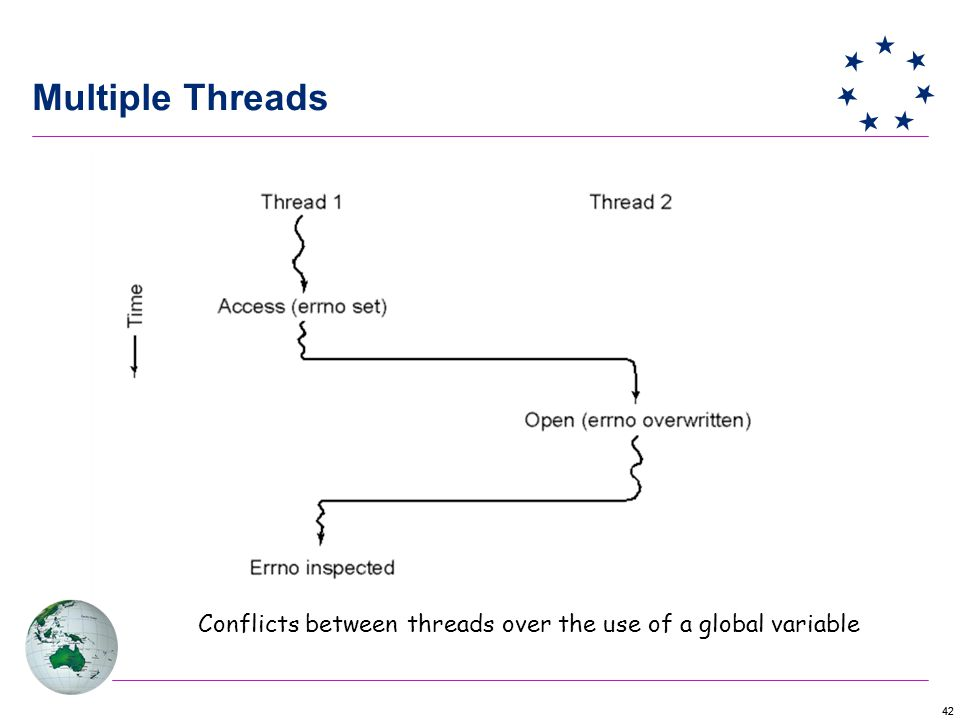 42 Multiple Threads Conflicts between threads over the use of a global variable