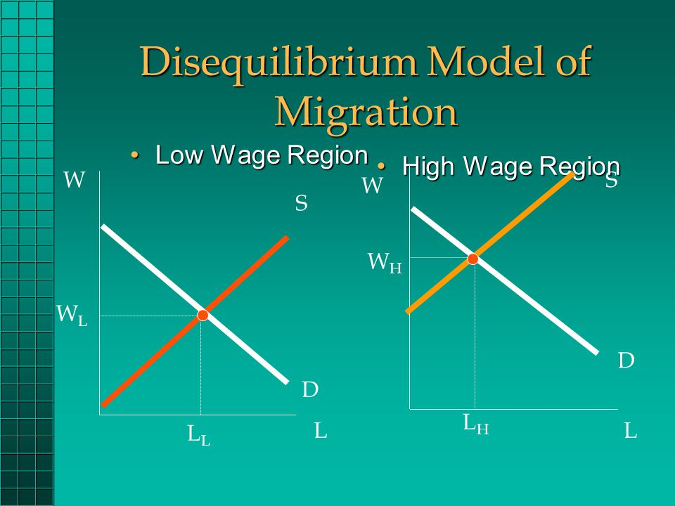Disequilibrium Model of Migration High Wage RegionHigh Wage Region WLWL L LHLH Low Wage RegionLow Wage Region W L W L D S S D WHWH