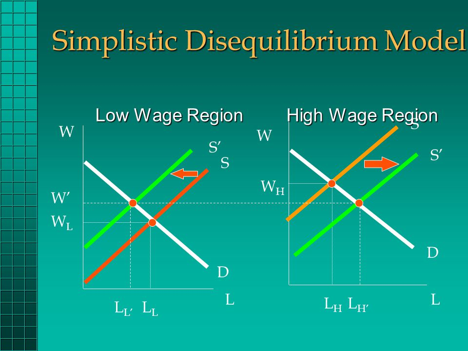 Simplistic Disequilibrium Model High Wage Region High Wage Region Low Wage Region W L W L D S WLWL S D WHWH L LHLH S' W' L L' L H'