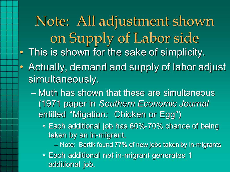 Note: All adjustment shown on Supply of Labor side This is shown for the sake of simplicity.This is shown for the sake of simplicity.