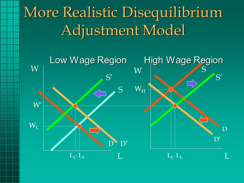 More Realistic Disequilibrium Adjustment Model High Wage Region High Wage Region Low Wage Region W L W L D S WLWL S D WHWH S' W' L L' L L D' L L' L L D'
