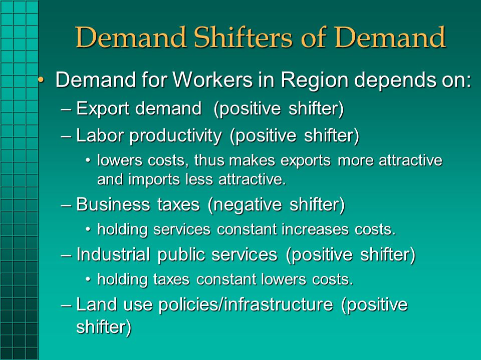 Demand Shifters of Demand Demand for Workers in Region depends on:Demand for Workers in Region depends on: –Export demand (positive shifter) –Labor productivity (positive shifter) lowers costs, thus makes exports more attractive and imports less attractive.lowers costs, thus makes exports more attractive and imports less attractive.