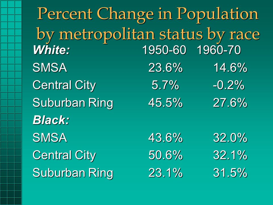Percent Change in Population by metropolitan status by race White: 1950-60 1960-70 SMSA 23.6% 14.6% Central City 5.7% -0.2% Suburban Ring 45.5% 27.6% Black: SMSA 43.6% 32.0% Central City 50.6% 32.1% Suburban Ring 23.1% 31.5%