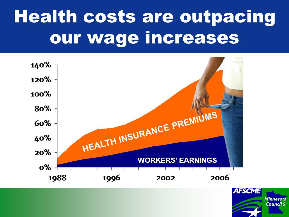 Health costs are outpacing our wage increases HEALTH INSURANCE PREMIUMS WORKERS' EARNINGS