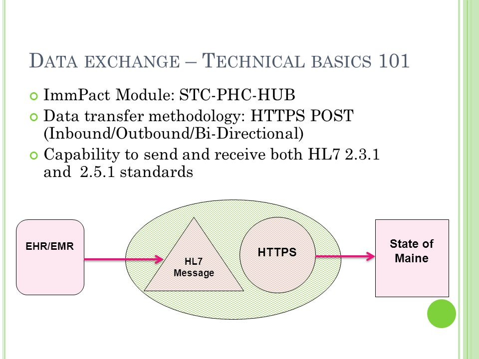 D ATA EXCHANGE – T ECHNICAL BASICS 101 ImmPact Module: STC-PHC-HUB Data transfer methodology: HTTPS POST (Inbound/Outbound/Bi-Directional) Capability