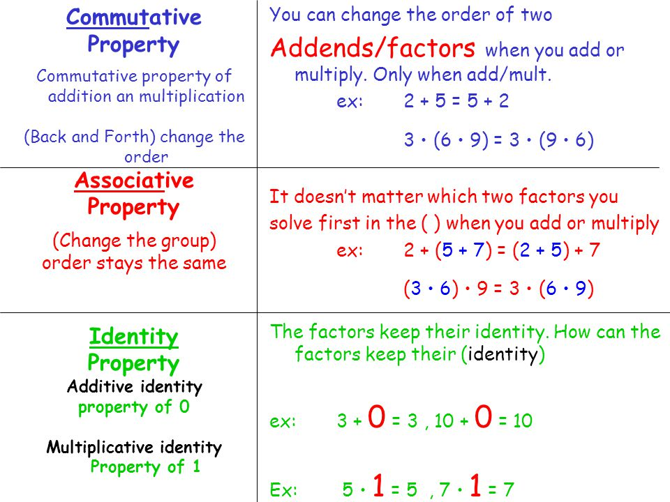 Commutative Property Commutative property of addition an multiplication (Back and Forth) change the order Associative Property (Change the group) order stays the same Identity Property Additive identity property of 0 Multiplicative identity Property of 1 You can change the order of two Addends/factors when you add or multiply.