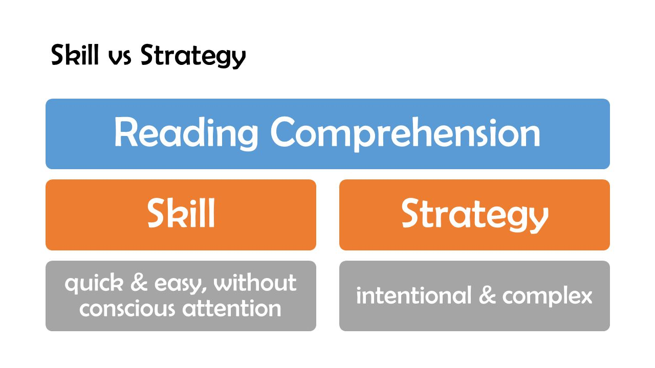Skill vs Strategy Reading ComprehensionSkill quick & easy, without conscious attention Strategy intentional & complex