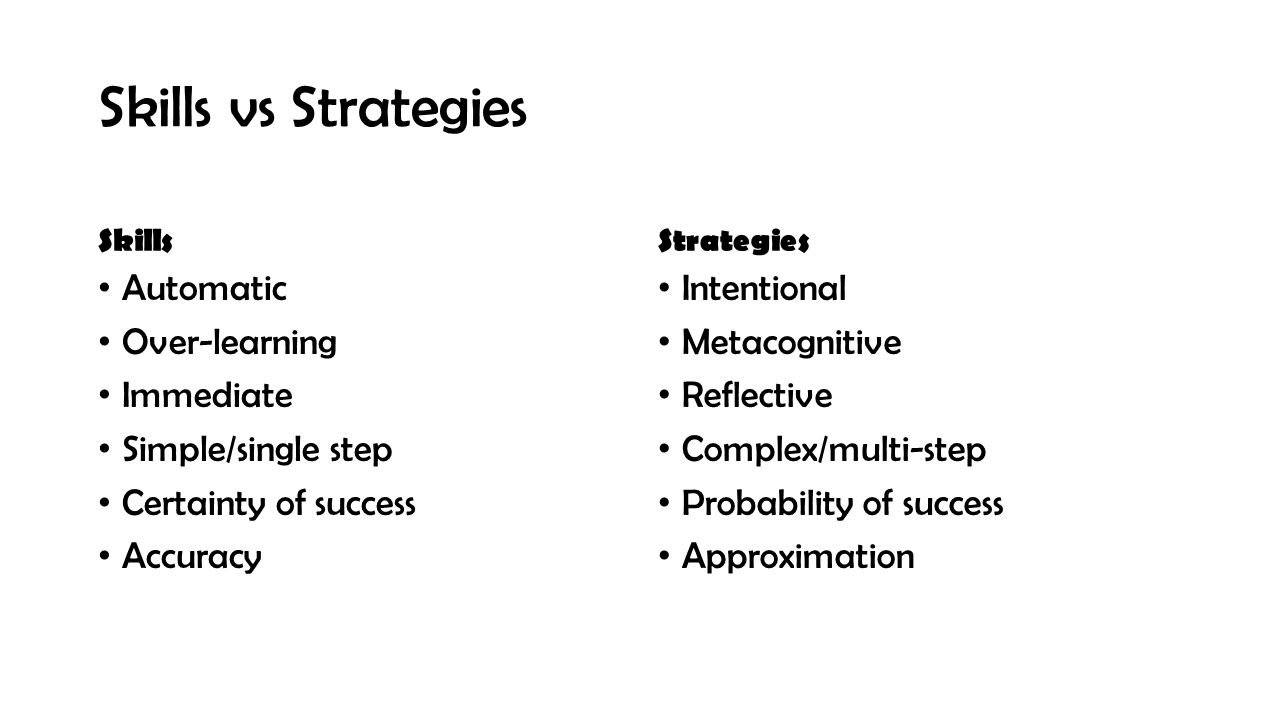 Skills vs Strategies Skills Automatic Over-learning Immediate Simple/single step Certainty of success Accuracy Strategies Intentional Metacognitive Re