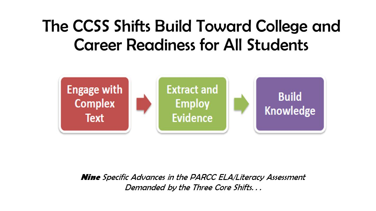What Are the Shifts at the Heart of PARCC Design (and the Standards).