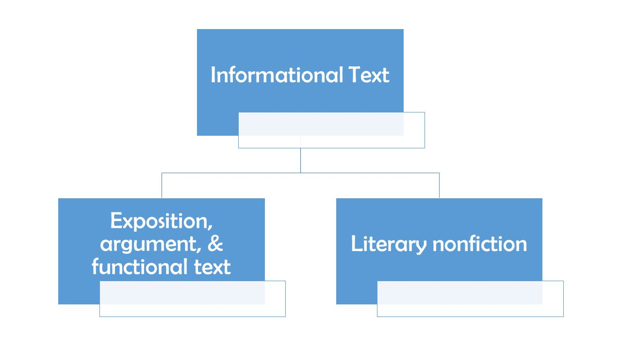 Informational Text Exposition, argument, & functional text Literary nonfiction