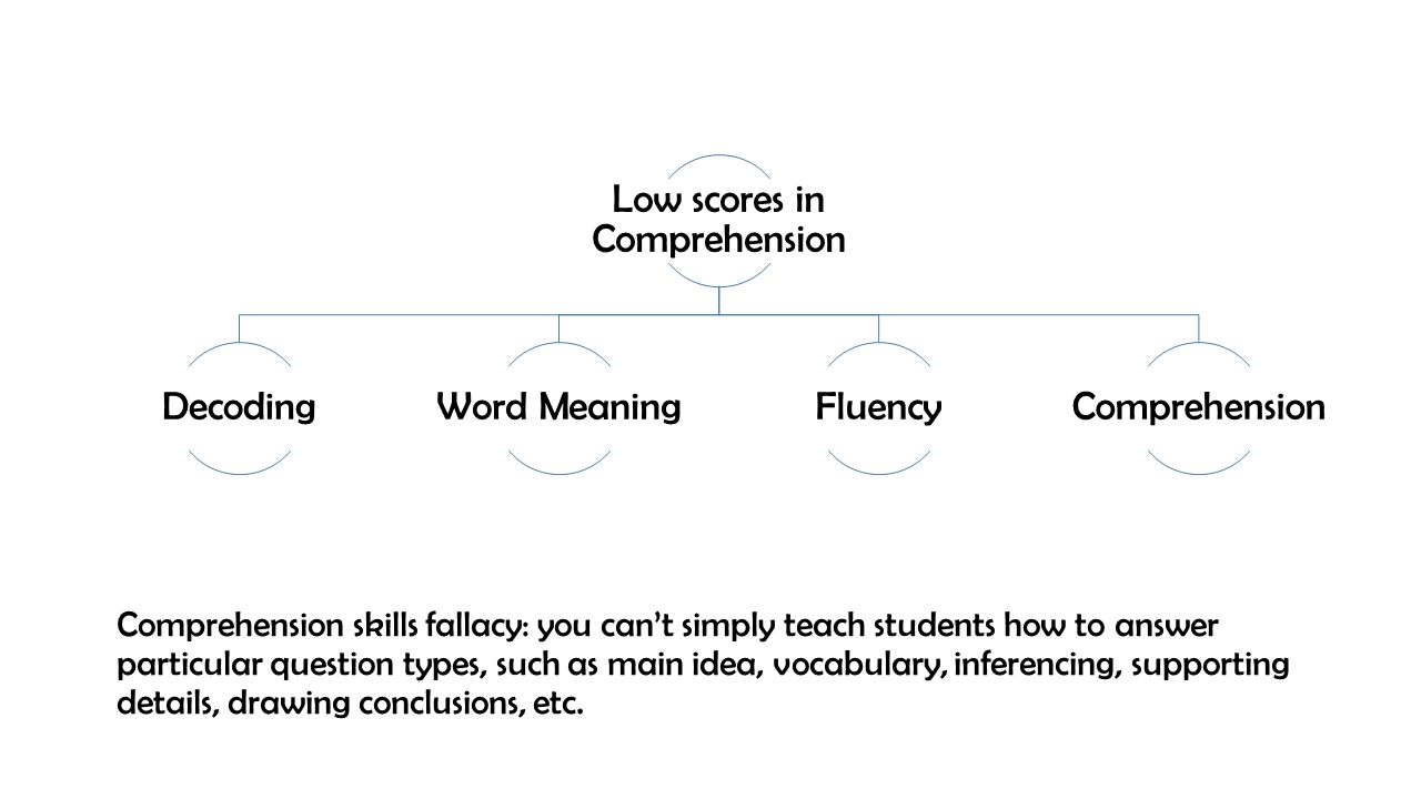 Comprehension skills fallacy: you can't simply teach students how to answer particular question types, such as main idea, vocabulary, inferencing, sup