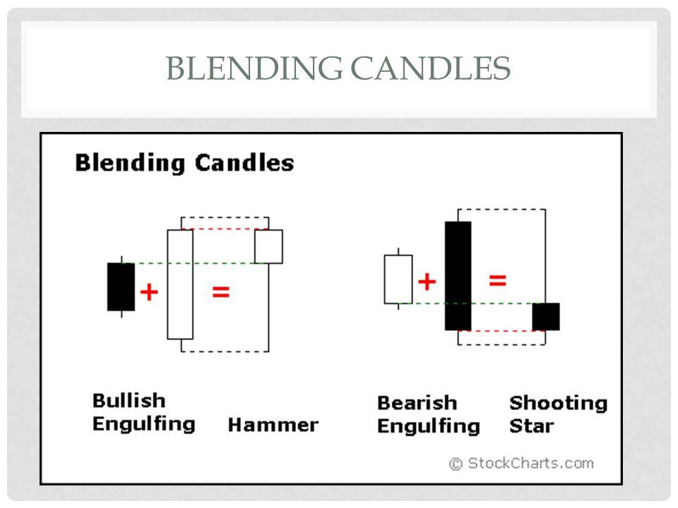 BLENDING CANDLES