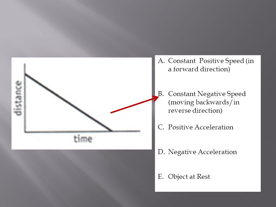 A.Constant Positive Speed (in a forward direction) B.Constant Negative Speed (moving backwards/in reverse direction) C.Positive Acceleration D.Negative Acceleration E.Object at Rest