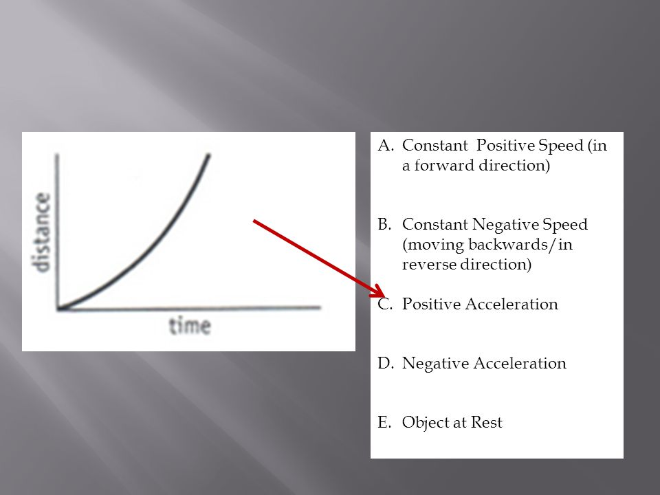 A.Constant Positive Speed (in a forward direction) B.Constant Negative Speed (moving backwards/in reverse direction) C.Positive Acceleration D.Negativ