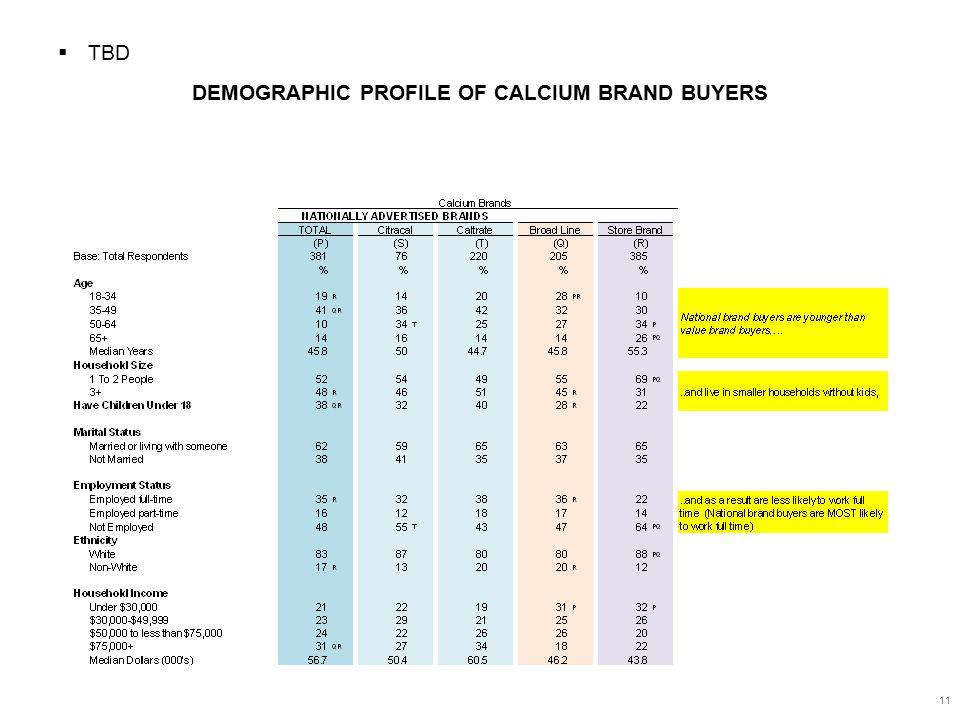 DEMOGRAPHIC PROFILE OF CALCIUM BRAND BUYERS 11  TBD
