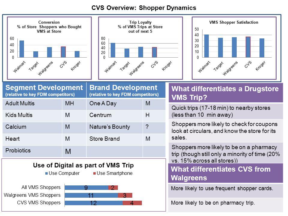 CVS Overview: Shopper Dynamics Brand Development (relative to key FDM competitors) One A DayM CentrumH Nature's Bounty? Store BrandM Segment Developme