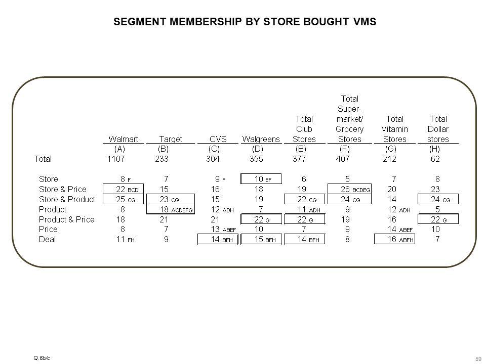 59 SEGMENT MEMBERSHIP BY STORE BOUGHT VMS Q.6b/c