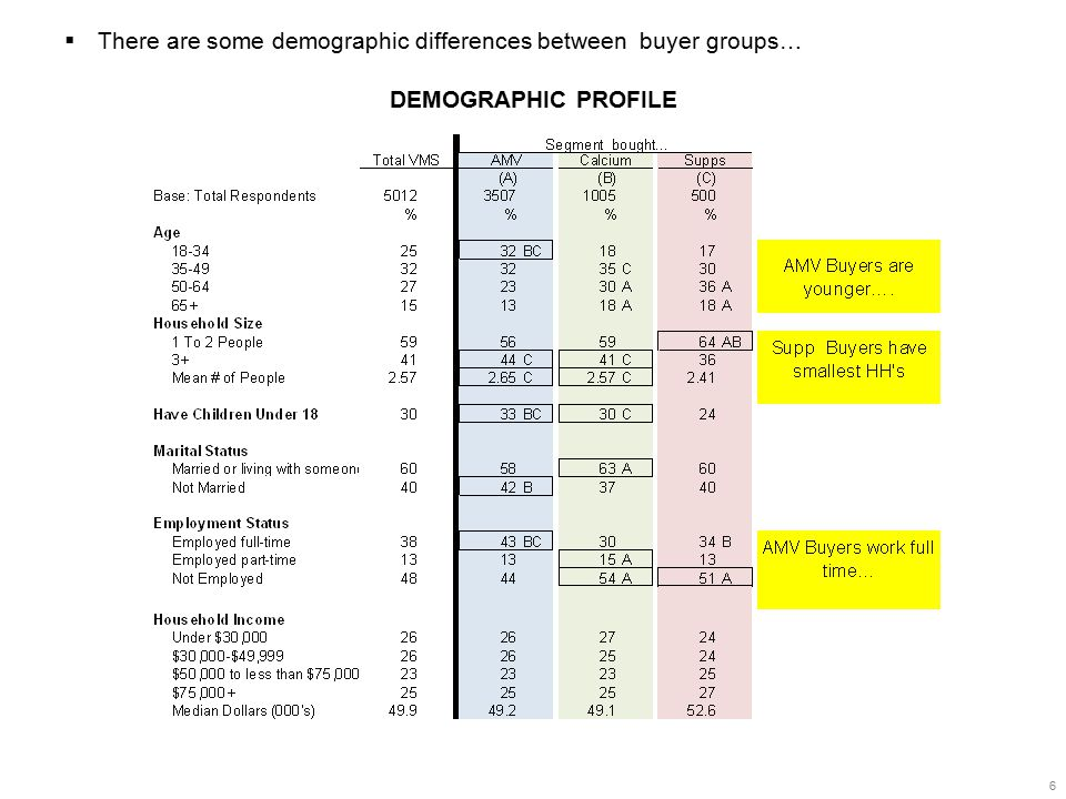 DEMOGRAPHIC PROFILE OF AMV BRAND BUYER GROUPS 7 ..and that carries down through brand buyer groups.