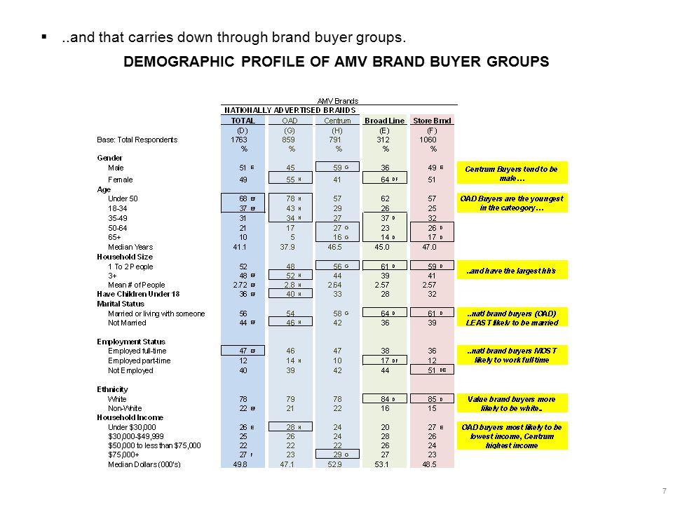 78 SEVEN SHOPPING STYLES Total With each style, shoppers have different value-drivers.