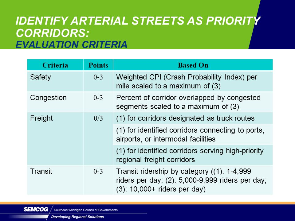 CriteriaPointsBased On Safety 0-3 Weighted CPI (Crash Probability Index) per mile scaled to a maximum of (3) Congestion 0-3 Percent of corridor overlapped by congested segments scaled to a maximum of (3) Freight 0/3 (1) for corridors designated as truck routes (1) for identified corridors connecting to ports, airports, or intermodal facilities (1) for identified corridors serving high-priority regional freight corridors Transit 0-3 Transit ridership by category ((1): 1-4,999 riders per day; (2): 5,000-9,999 riders per day; (3): 10,000+ riders per day) IDENTIFY ARTERIAL STREETS AS PRIORITY CORRIDORS: EVALUATION CRITERIA
