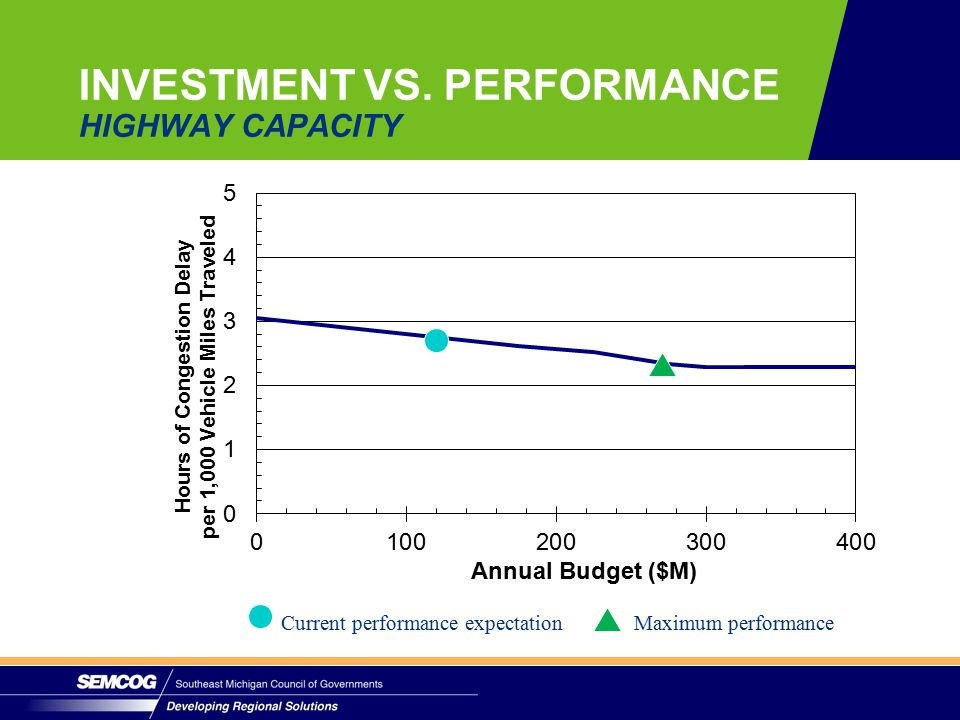 INVESTMENT VS. PERFORMANCE HIGHWAY CAPACITY Current performance expectation Maximum performance