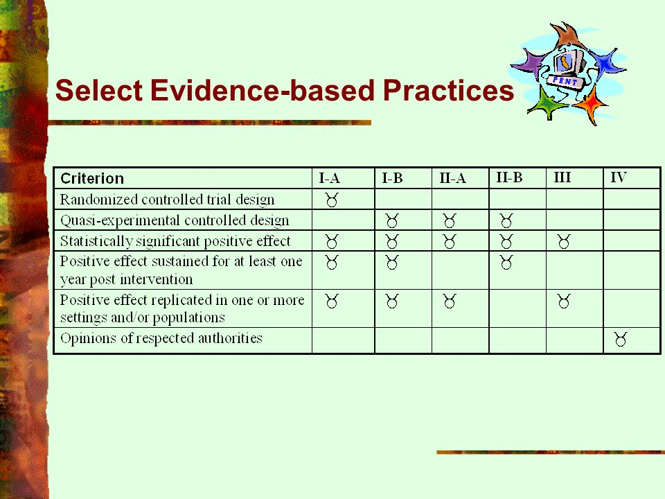 Select Evidence-based Practices
