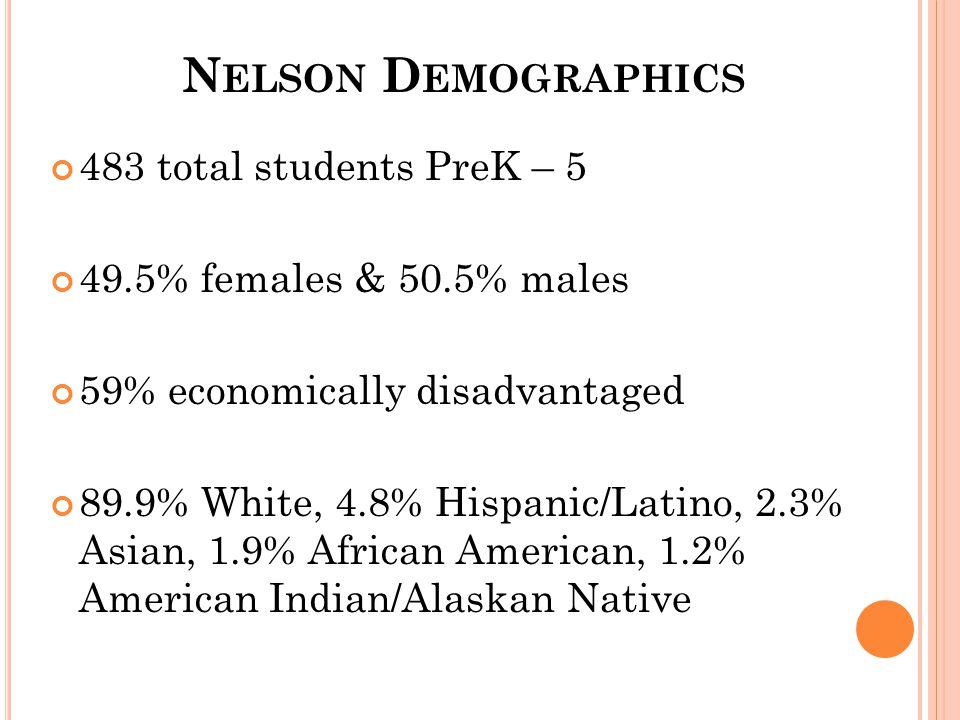 N ELSON D EMOGRAPHICS 483 total students PreK – 5 49.5% females & 50.5% males 59% economically disadvantaged 89.9% White, 4.8% Hispanic/Latino, 2.3% Asian, 1.9% African American, 1.2% American Indian/Alaskan Native