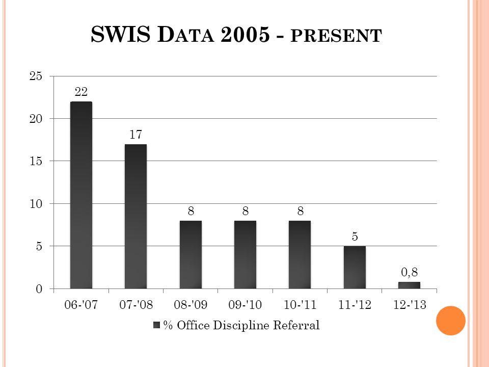 SWIS D ATA 2005 - PRESENT