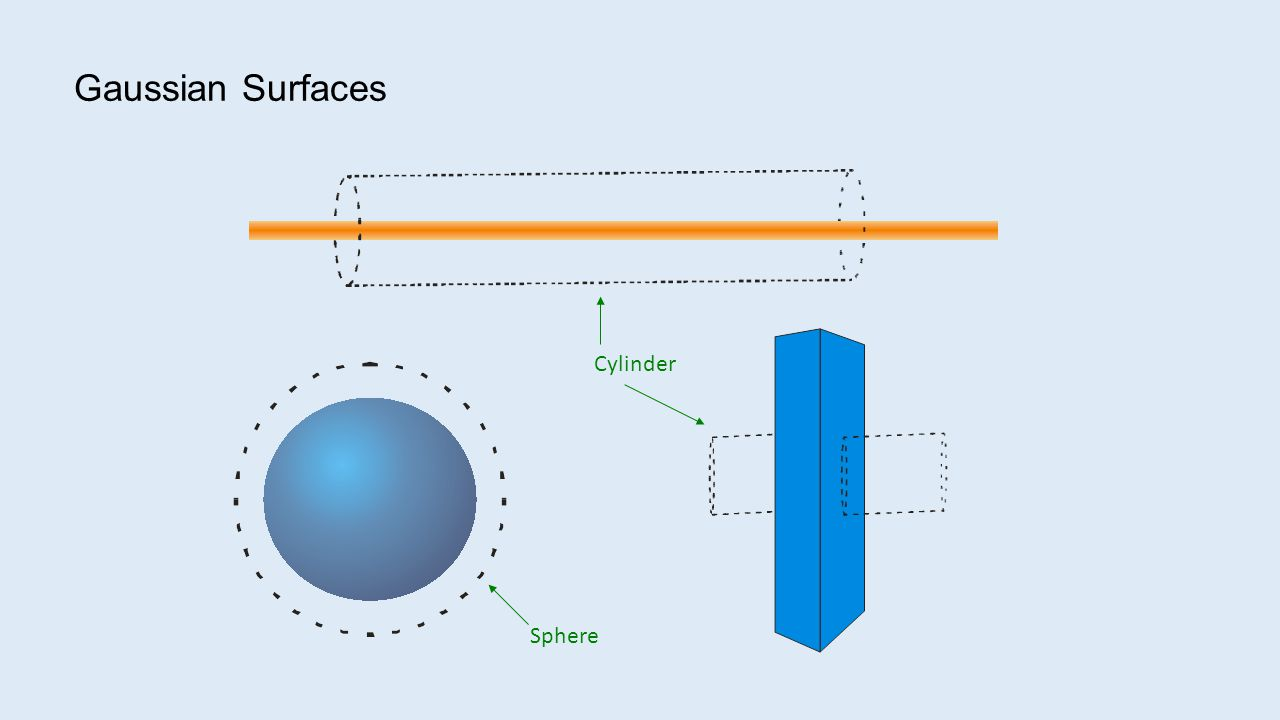 Gaussian Surfaces Sphere Cylinder