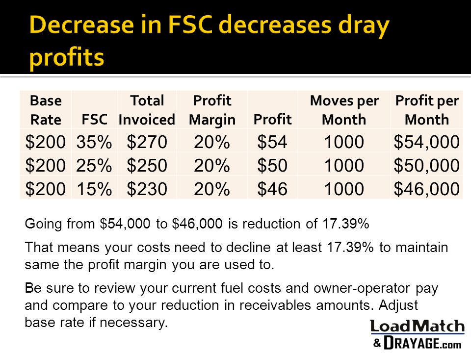 Base RateFSC Total Invoiced Profit MarginProfit Moves per Month Profit per Month $20035%$27020%$541000$54,000 $20025%$25020%$501000$50,000 $20015%$230