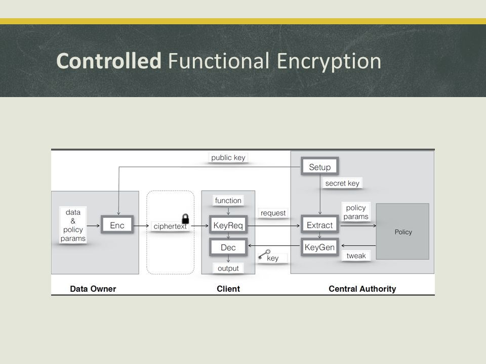 Controlled Functional Encryption
