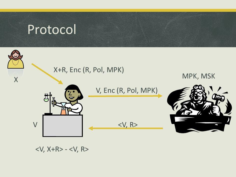 Protocol MPK, MSK X+R, Enc (R, Pol, MPK) V, Enc (R, Pol, MPK) - X V