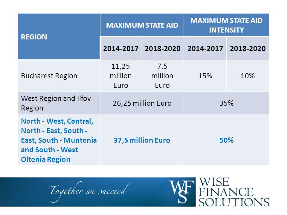 REGION MAXIMUM STATE AID MAXIMUM STATE AID INTENSITY 2014-20172018-20202014-20172018-2020 Bucharest Region 11,25 million Euro 7,5 million Euro 15%10%