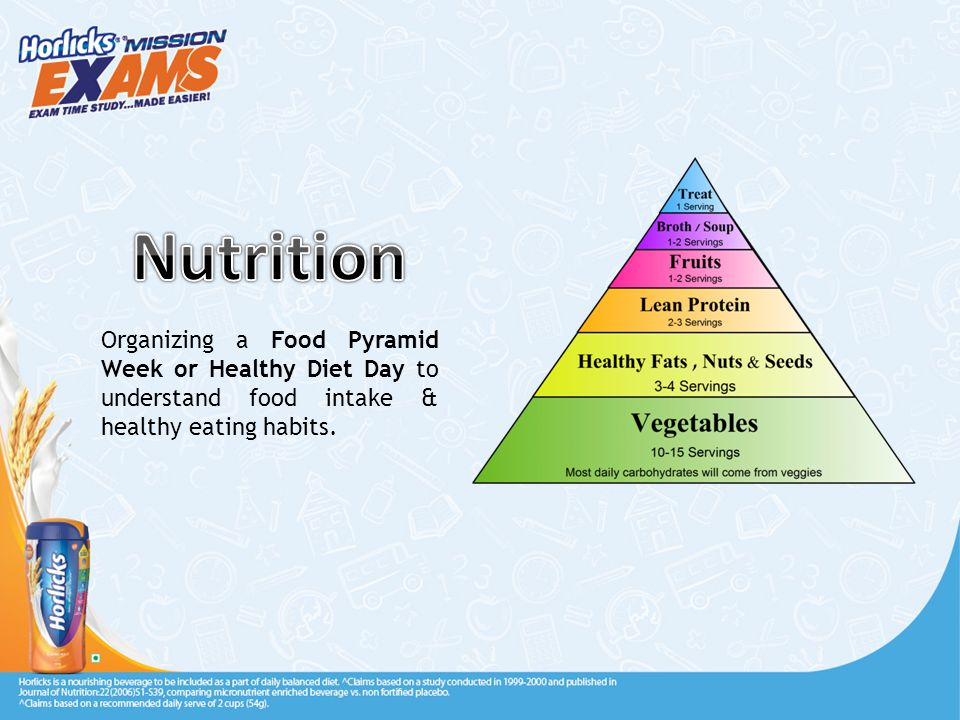 Organizing a Food Pyramid Week or Healthy Diet Day to understand food intake & healthy eating habits.