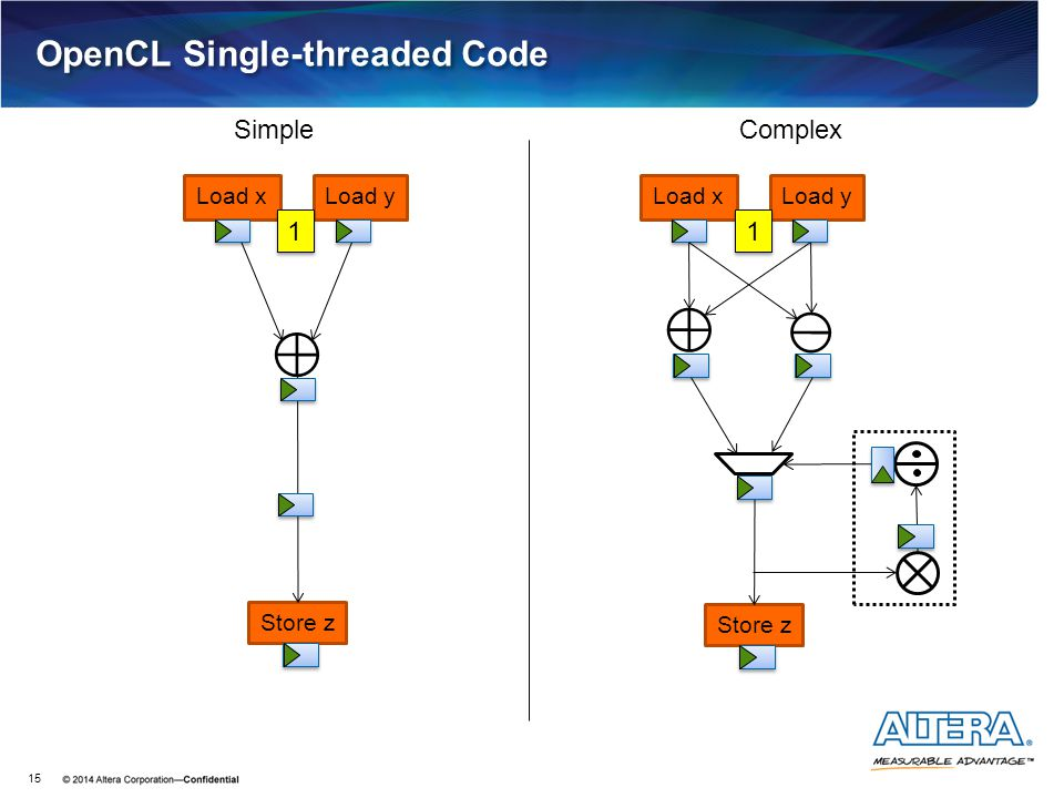 OpenCL Single-threaded Code 15 Load xLoad y Store z Load xLoad y Store z 1 1 1 1 SimpleComplex