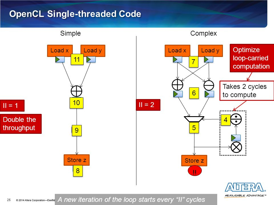 Load xLoad y Store z Load xLoad y Store z OpenCL Single-threaded Code 25 10 5 5 11 6 6 9 9 8 8 4 4 Takes 2 cycles to compute 7 7 !! II = 1 II = 2 Doub