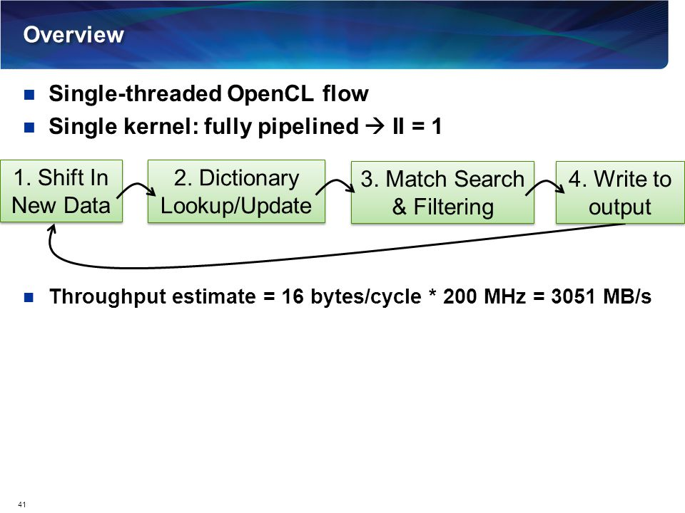 Single-threaded OpenCL flow Single kernel: fully pipelined  II = 1 Throughput estimate = 16 bytes/cycle * 200 MHz = 3051 MB/s Overview 41 1. Shift In