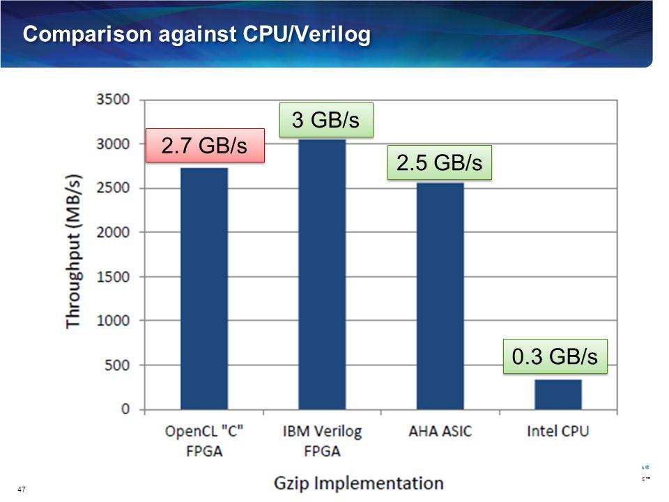 Comparison against CPU/Verilog 47 2.7 GB/s 3 GB/s 2.5 GB/s 0.3 GB/s