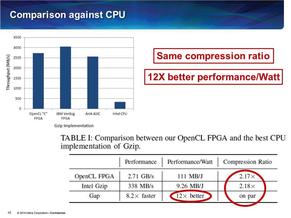 Comparison against CPU 48 Same compression ratio 12X better performance/Watt