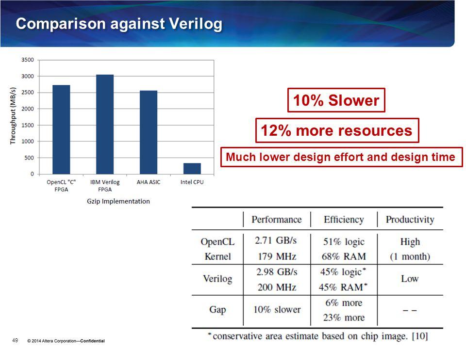 Comparison against Verilog 49 12% more resources Much lower design effort and design time 10% Slower