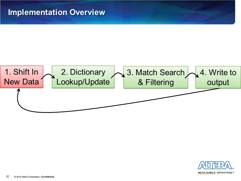 Implementation Overview 50 1. Shift In New Data 2. Dictionary Lookup/Update 3. Match Search & Filtering 4. Write to output