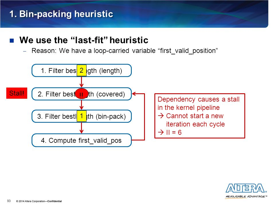 """1. Bin-packing heuristic We use the """"last-fit"""" heuristic  Reason: We have a loop-carried variable """"first_valid_position"""" 93 2. Filter bestlength (cov"""