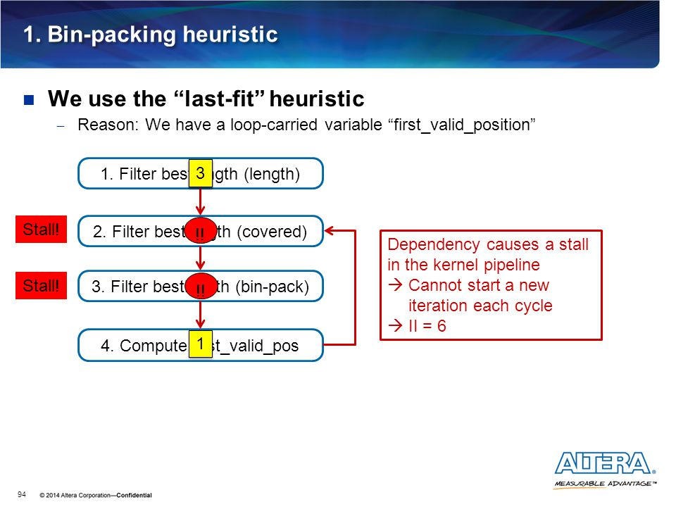 """1. Bin-packing heuristic We use the """"last-fit"""" heuristic  Reason: We have a loop-carried variable """"first_valid_position"""" 94 2. Filter bestlength (cov"""