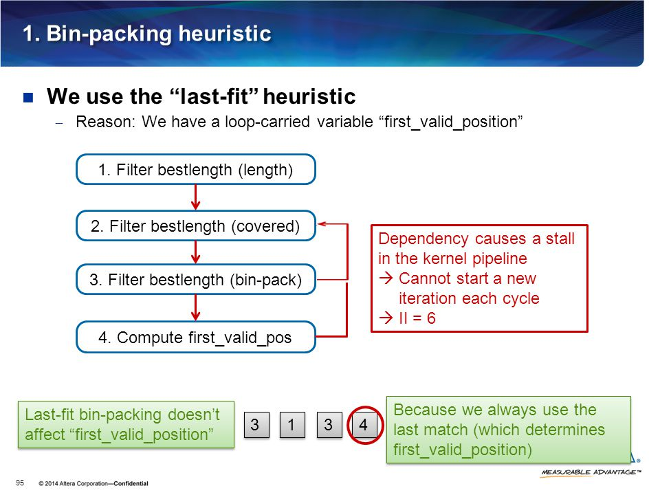 """1. Bin-packing heuristic We use the """"last-fit"""" heuristic  Reason: We have a loop-carried variable """"first_valid_position"""" 95 2. Filter bestlength (cov"""