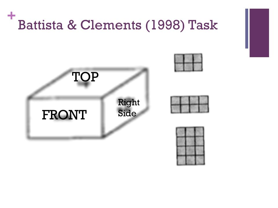 + Battista & Clements (1998) Task TOP FRONT Right Side