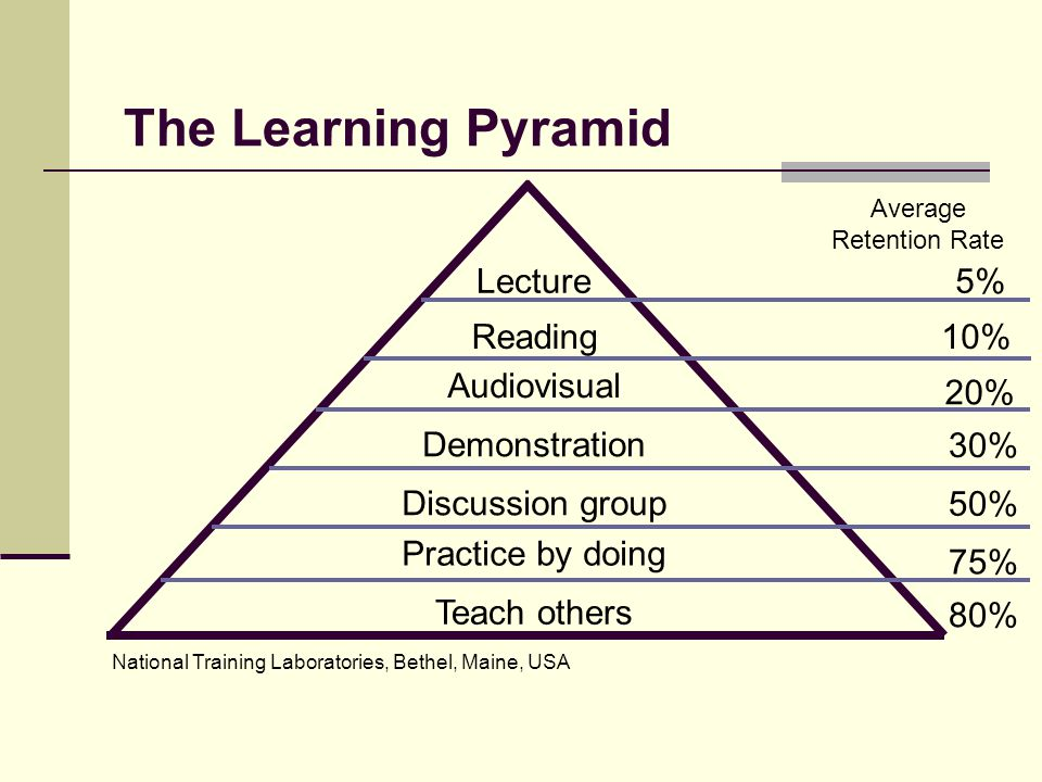 The Learning Pyramid Teach others Lecture Discussion group Demonstration Audiovisual Reading Practice by doing 5% 10% 20% 30% 50% 75% 80% Average Retention Rate National Training Laboratories, Bethel, Maine, USA