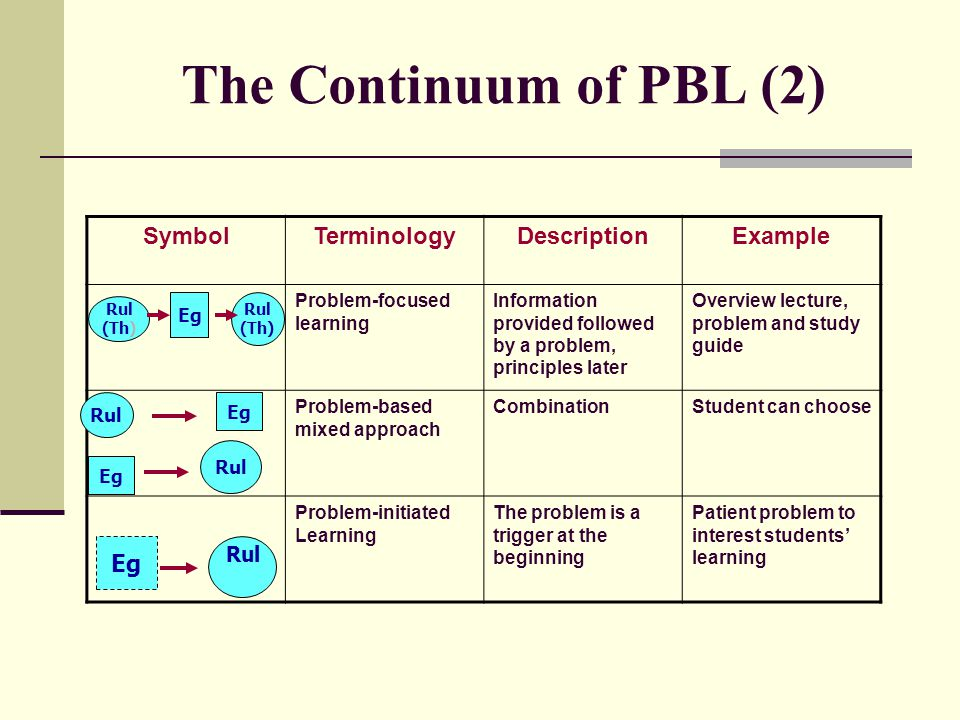 The Continuum of PBL (2) SymbolTerminologyDescriptionExample Problem-focused learning Information provided followed by a problem, principles later Overview lecture, problem and study guide Problem-based mixed approach CombinationStudent can choose Problem-initiated Learning The problem is a trigger at the beginning Patient problem to interest students' learning Rul (Th) Rul Eg Rul (Th) Eg Rul