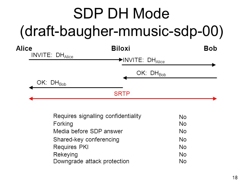18 SDP DH Mode (draft-baugher-mmusic-sdp-00) AliceBiloxiBob INVITE: DH Alice SRTP INVITE: DH Alice OK: DH Bob Requires signalling confidentiality No F
